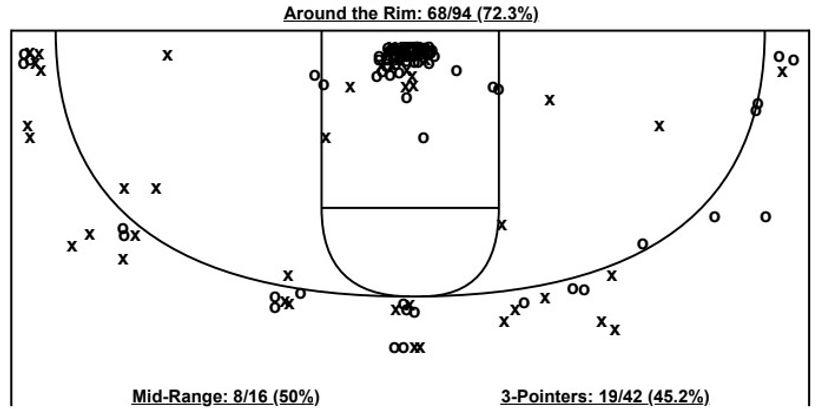 Cam Whitmore Shot Chart.jpg