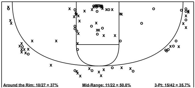 Devin Dinkins Shot Chart.jpg