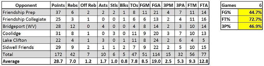 Moe Johnson Stats.JPG