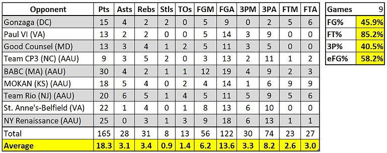 Rodney Rice Stats.jpg