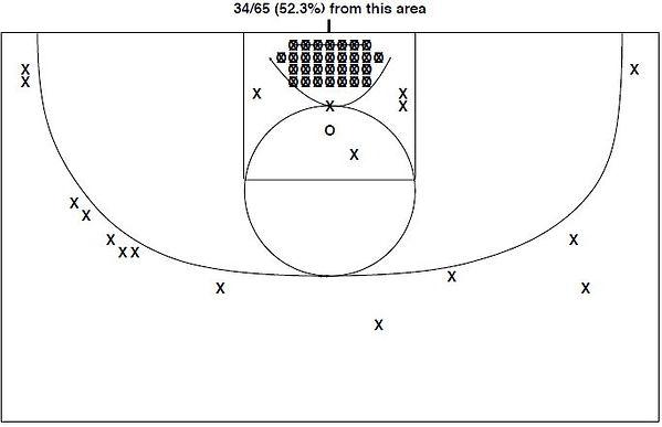 Darren Buchanan Shot Chart.JPG