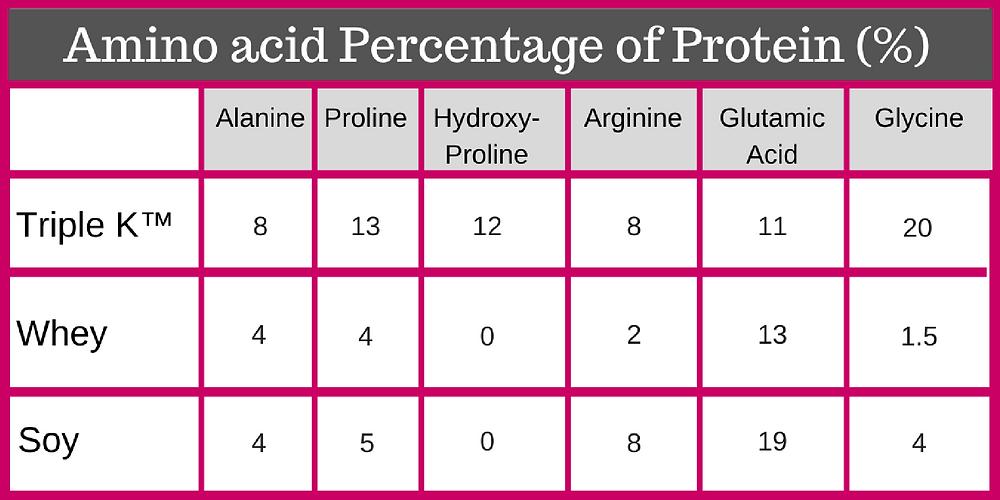 Amino Acid Percentage of Protein