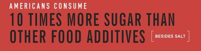 Americans consume sugar