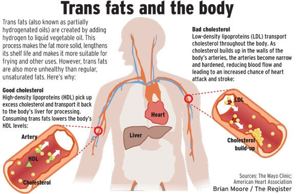 Trans-fats and the body