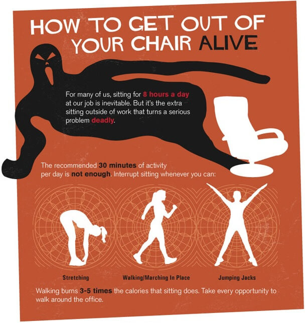 Image from http://www.diygenius.com/wp-content/uploads/2013/03/truth-about-sitting-down-infographic.jpg