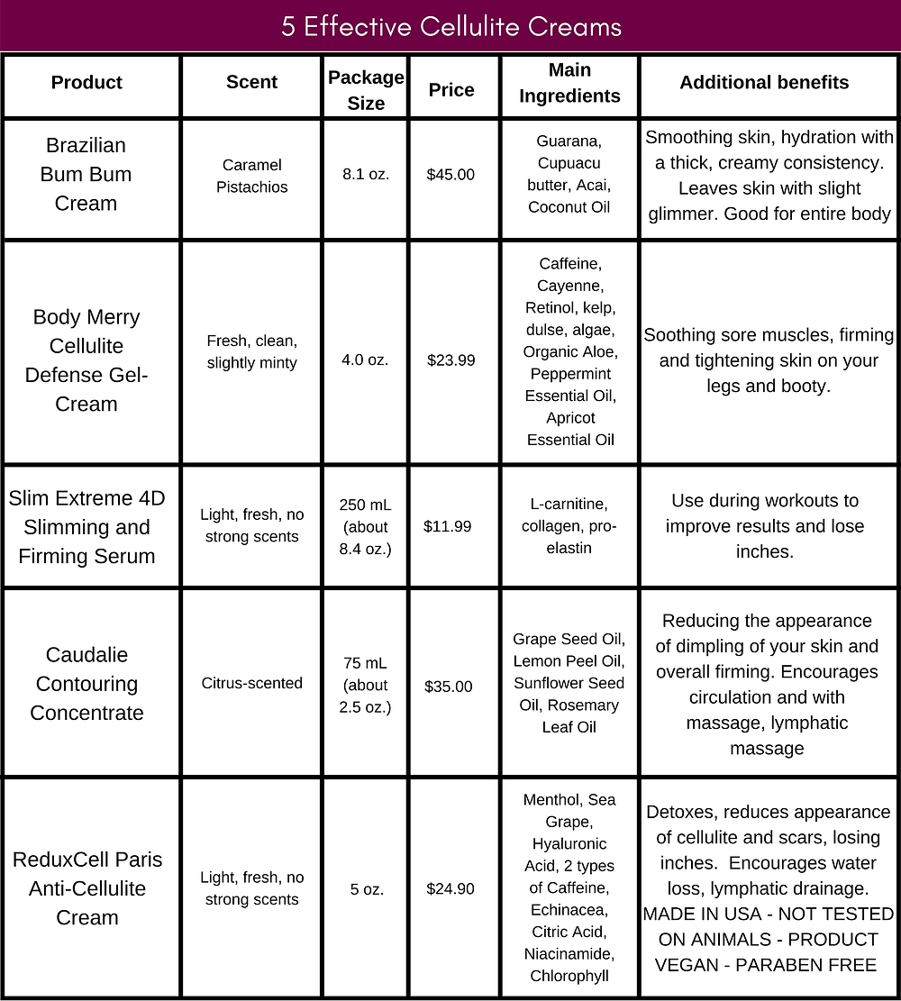 5 Effective Cellulite Creams