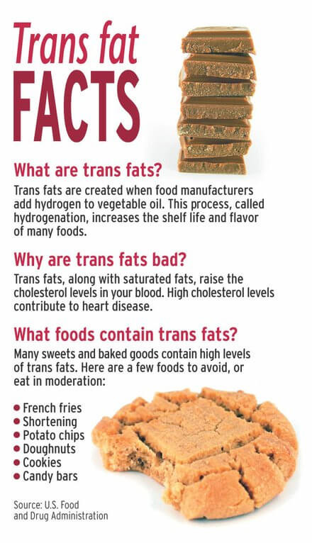 Trans-fat Facts