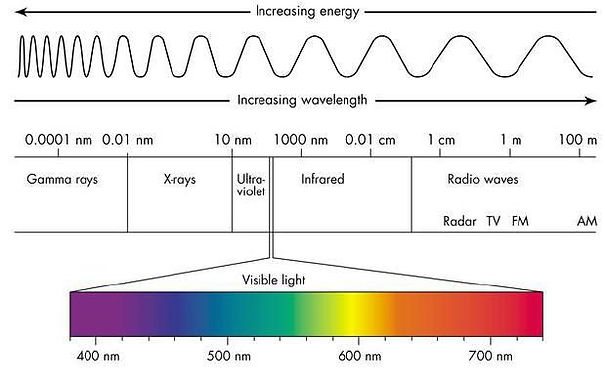 increasing-energy-wavelength-visible-lig