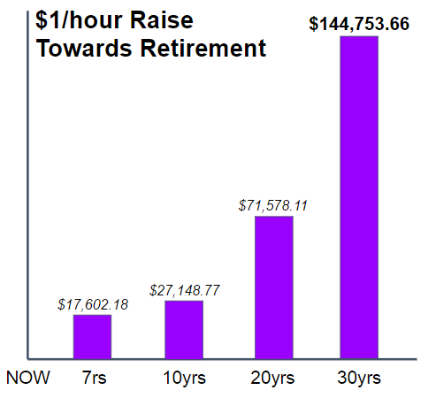 Retirement graph totalling $144,000