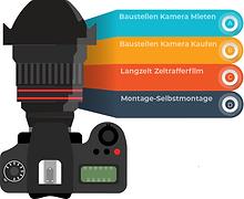 Baustellen Kamera DSVGO Kombination