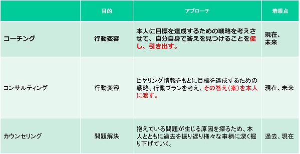 コーチング比較表.png