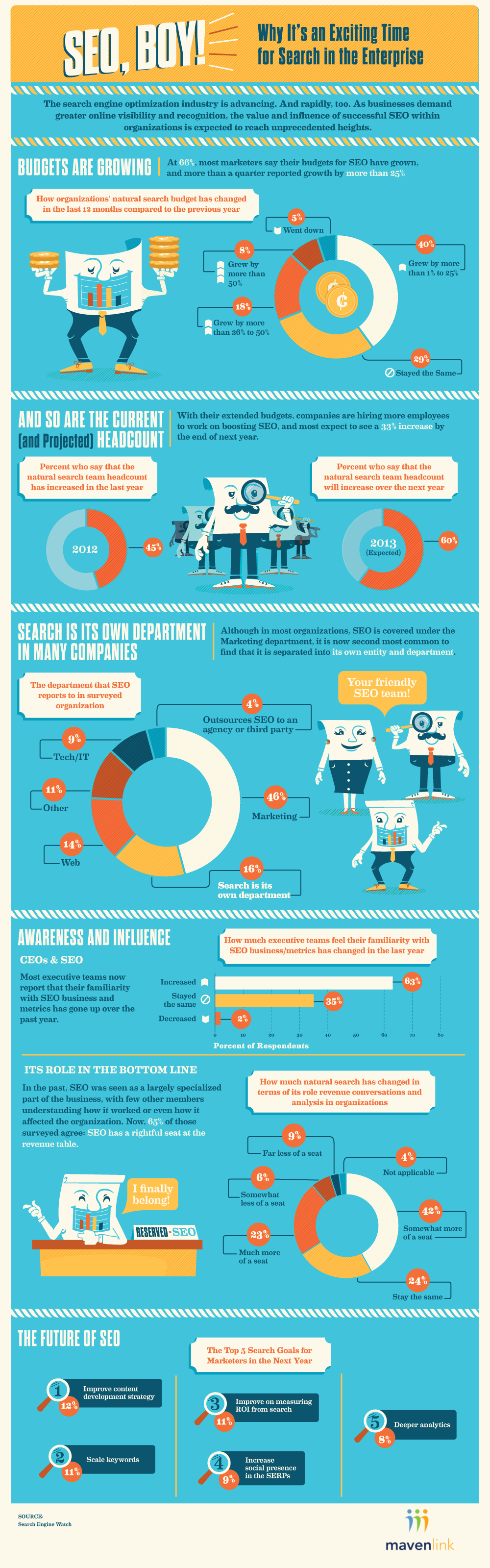 Infographic: the History of SEO