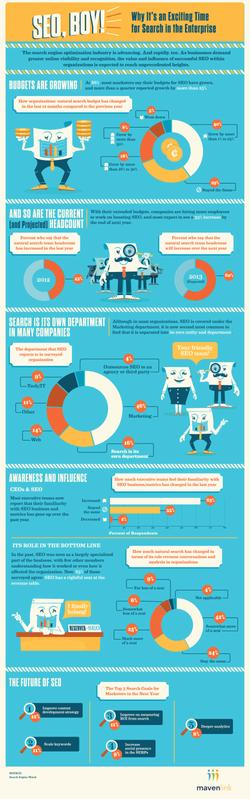 Mavenlink Infographic