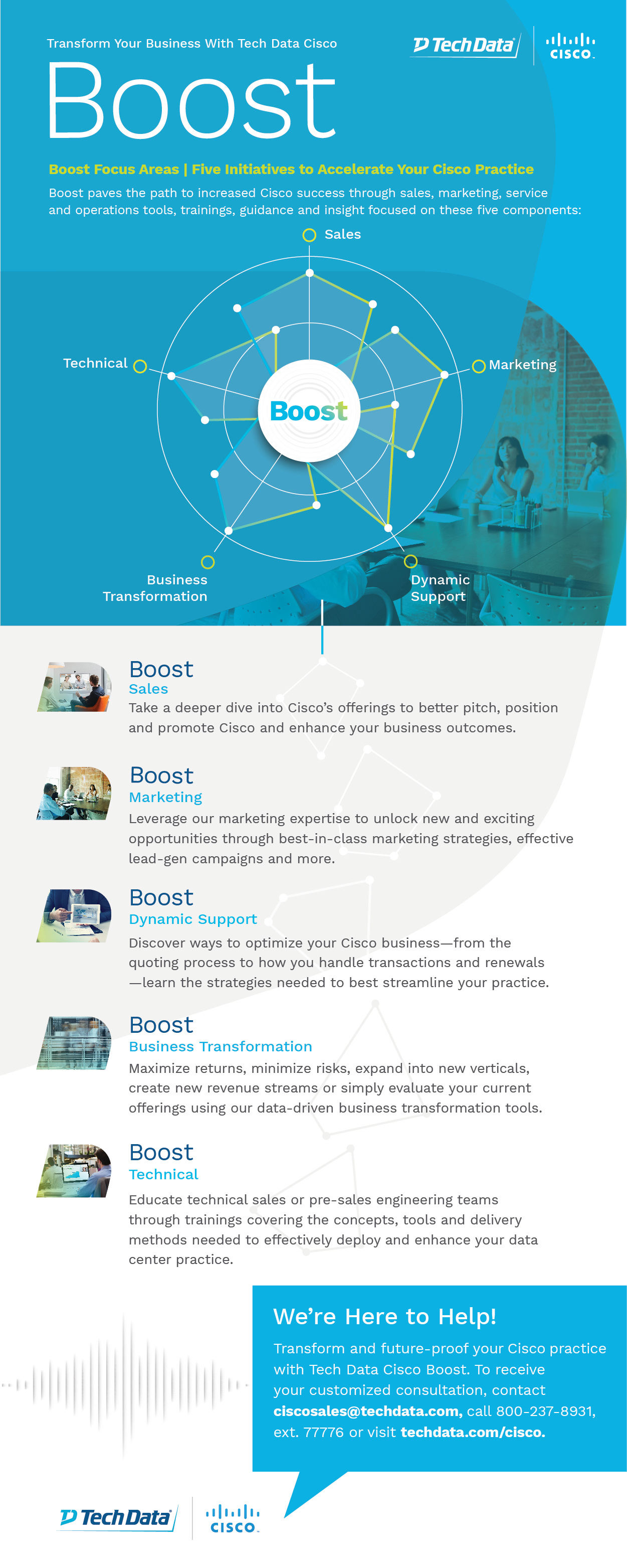 Tech Cisco Boost Infographic