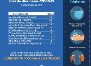 Horconcitos entre los tres corregimientos con más casos nuevos de COVID-19 en las últimas horas