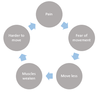 Understanding and managing pain