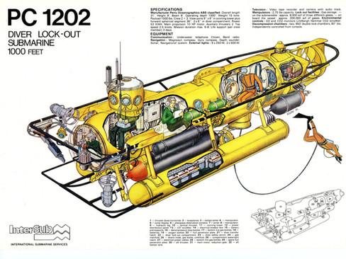 Submarines documentation