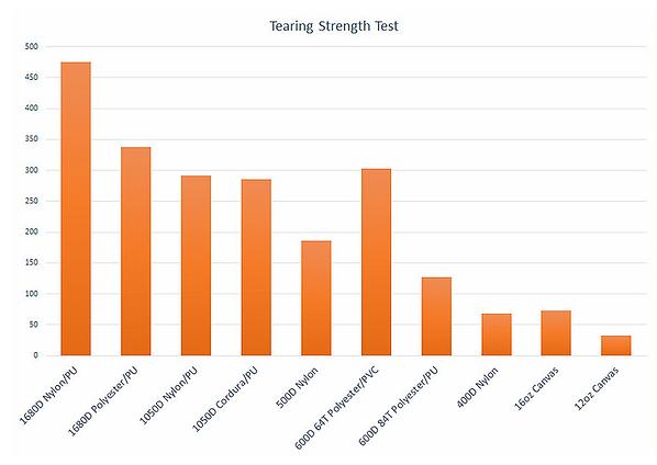 Indigo Denier Nylon Test results2.png