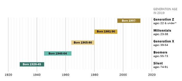Gen Chart .jpg