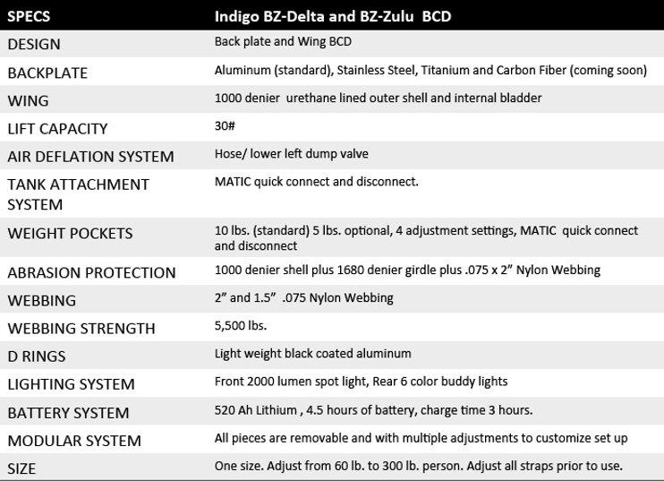 BZ- Delta and Zulu Specs.jpg