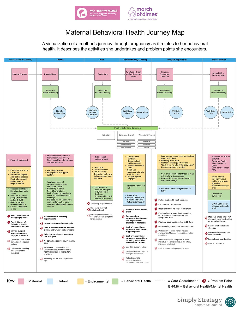 A journey map, visualizing a mother's journey through pregnancy as it relates to her behavioral health.