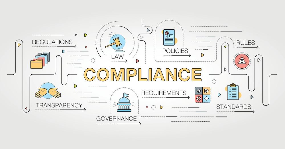 HIPAA Compliance Flowchart