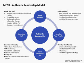 Behind every effective LD program is a great model:  Southwest's High Po Leadership Dev Program