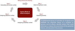 Failure Mode Effect Analysis (FMEA)