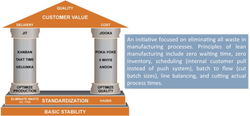 Lean Manufacturing/Production