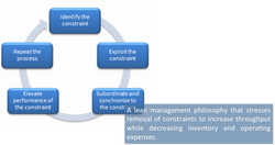 Theory of Contraints (TOC)