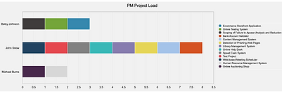 Project Controls Software PEP Dashboard.