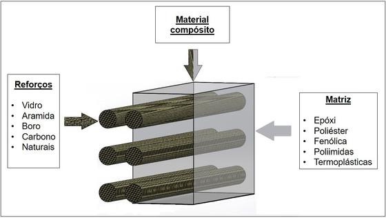 A fase de matriz de um material compósito.