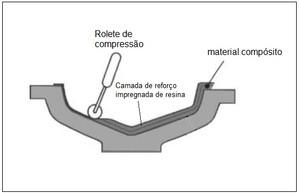 O processo de fabricação por laminação manual (hand lay-up).