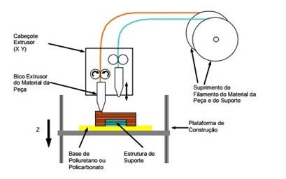 Prototipagem rápida: Impressão por fusão e deposição - Parte 2
