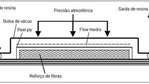 O processo de laminação por Infusão a vácuo.