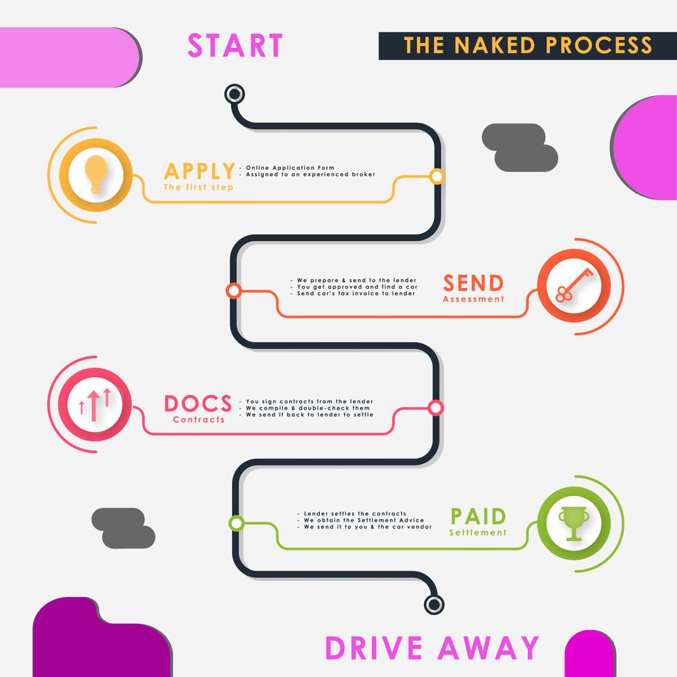 Naked Loans flow chart.jpg