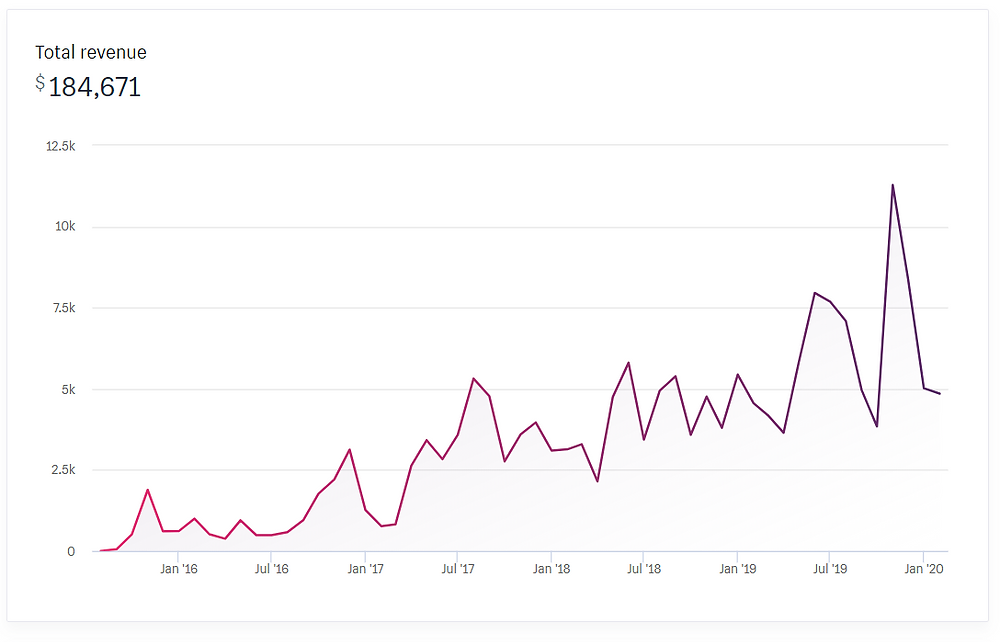 Batela Giftware Traffic