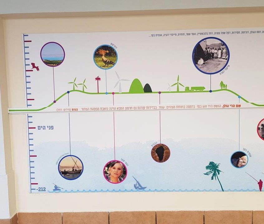 לוח תוכן אחד מתוך סדרת לוחות במסדרון העוסקים בישראל , אומנות, יצירה, מקומות, אקולוגיה, היסטוריה ועוד. בלוח משולבת מסילת תלייה להצגת תוצרי עבודות התלמידים והתלמידות