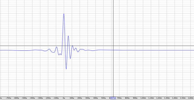 Impulse response of dipole speakers