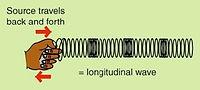 longitudinal wave