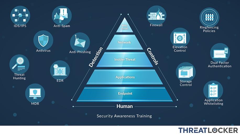 ThreatLocker-Pyramid.png