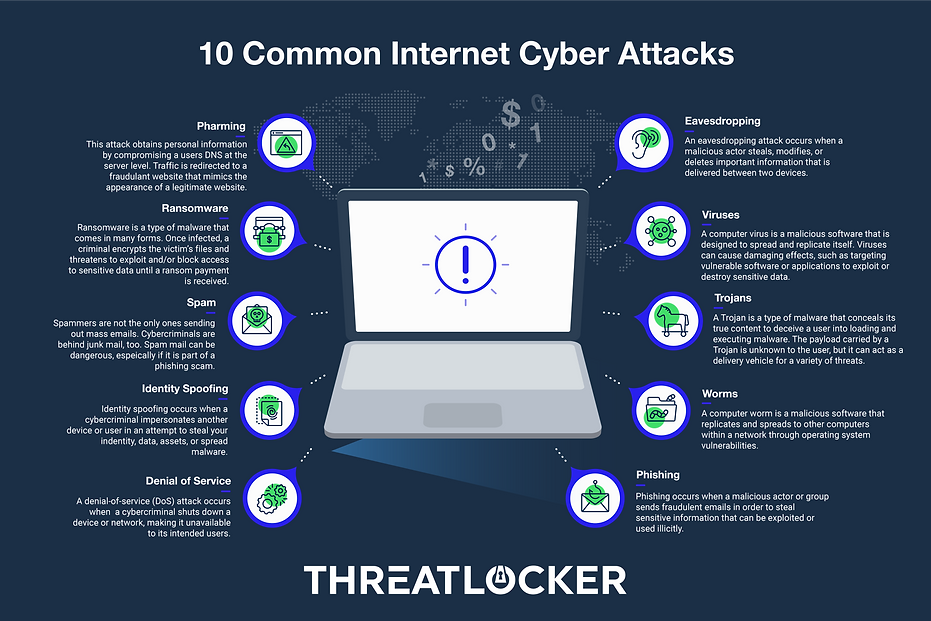10 common internet cyber attacks.png