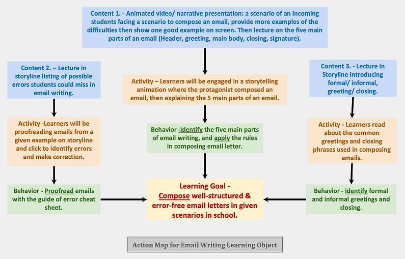 Action Map for Composing Professional em