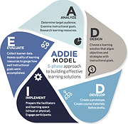 A diagram explaning the ADDIE Model with a 5-phrase approach.