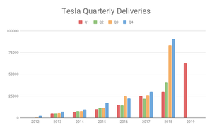 Tesla Q2 Deliveries Will Blow You Away!