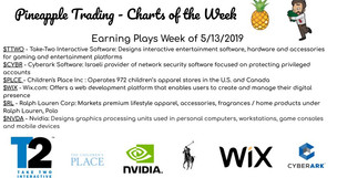 Charts for Earnings Play (5/13/2019