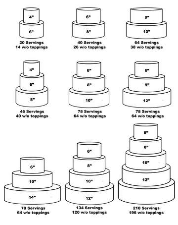 Cake chart.png