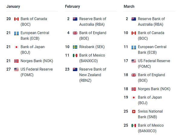 Central Bank Release Calendar & Current