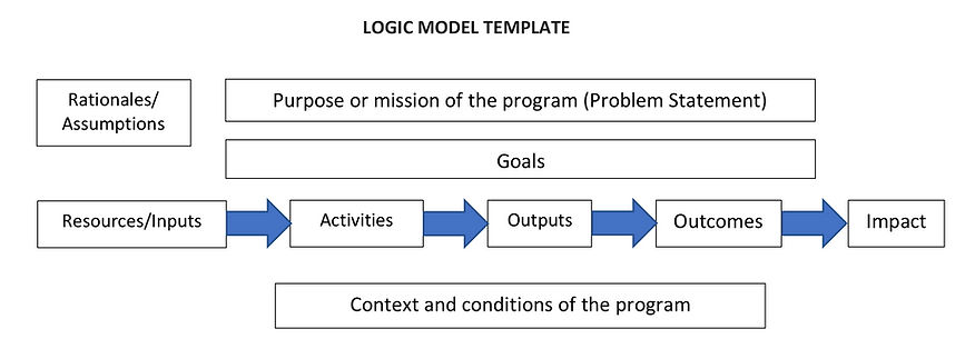 Logic Model Template.png