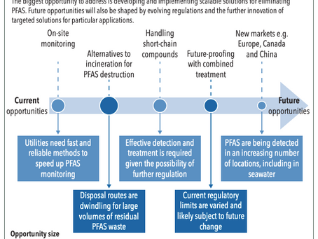 GWI mentions 374Water as a key player in its PFAS treatment market map